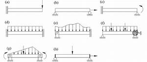 Different Types Of Boundary And Loading Condition Of Beam