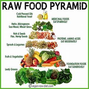 RawSome - The A... Raw Eating Quotes