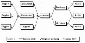 Supply Chain Integration Stevens Model Assignment Help
