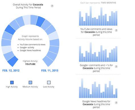 groupe la poste si鑒e social come fare un 39 analisi di branding sul web