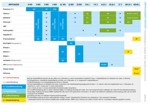 Jul 01, 2021 · stiko ändert impfempfehlung für astrazeneca nur noch einmal astrazeneca und kürzere abstände: Geänderte Impfempfehlungen der Ständigen Impfkommission ...