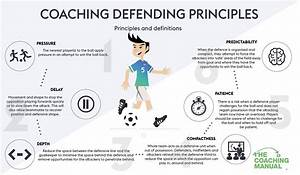 Coaching Defending Principles For 9v9