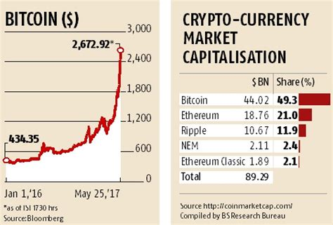 bitcoin trading   rs  lakh  india  global