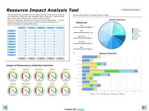 Project Impact Analysis Template