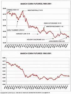 Soybean Cash Price Chart Charts Htm
