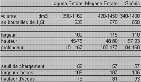 taille coffre megane estate dimensions coffre laguna 2 auto titre