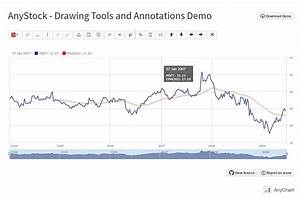 Js Stock Overlay Drawing Tools Recently Released For