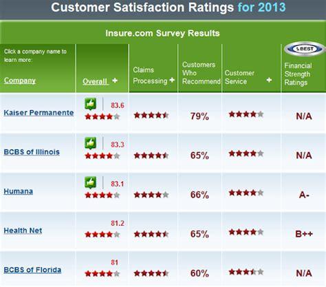 Insurance Company Life Insurance Company Ratings Best Value