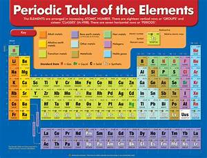 Periodic Table Of The Elements Chart Ch6060 Supplies