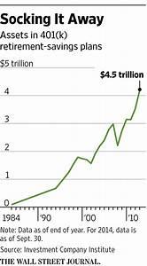 Rollover Chart For Retirement Plans High Court Spotlight Put On 401 K Plans Wsj