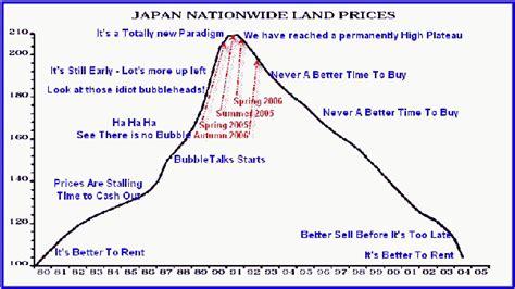 real estate prices  japan  high