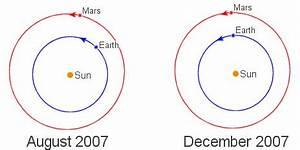 Hurtling Toward Mars | Science Mission Directorate