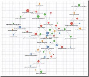 Build Network Graphs In Tableau