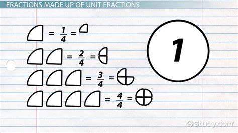 what is a unit fraction definition amp examples 960 | 4w64yjd89u