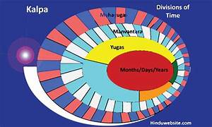 The Concept Of Kala Or Time In Hinduism