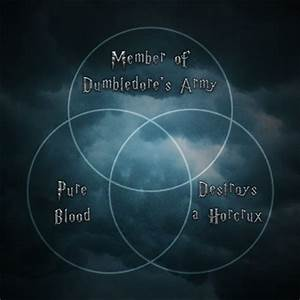 Venn Diagram  Harry Potter Ii Quiz