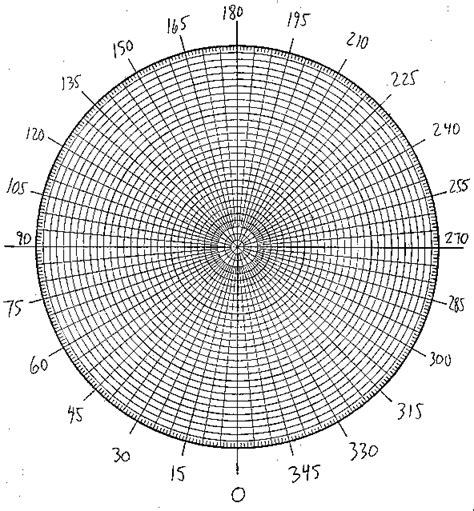 printable polar graph paper radians