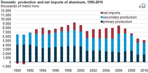 Energy needed to produce aluminum - Today in Energy - U.S ...