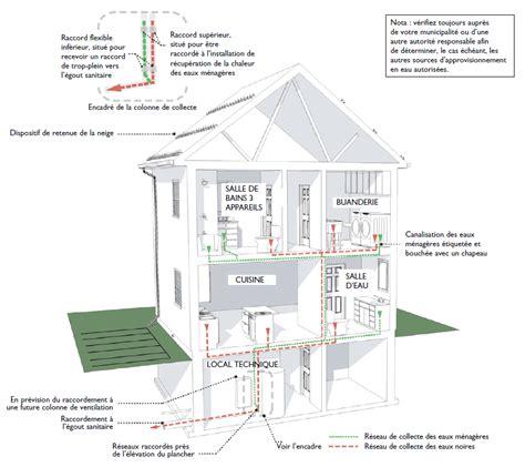 pr 233 parer sa maison pour accueillir des installations d 233 conomie de l eau schl