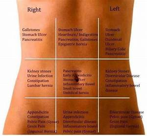 Know Your Abdominal Pain   Human N Health