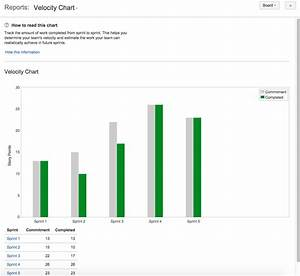 Burndown Chart Velocity Chart Atlassian Documentation