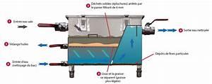 Bac A Graisse : bac a graisse plastique bac empilable fond et cts pleins ~ Edinachiropracticcenter.com Idées de Décoration