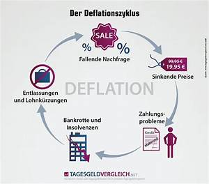 Auswirkungen Einer Deflation : deflation definition erkl rung ursachen ~ Lizthompson.info Haus und Dekorationen