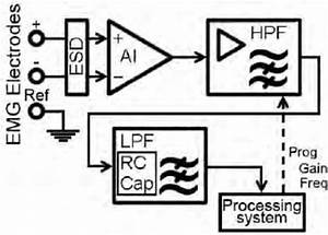 block diagram of the electrodes emg signals acquisition With emg block diagram
