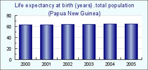 Papua New Guinea. Life expectancy at birth (years) .total ...