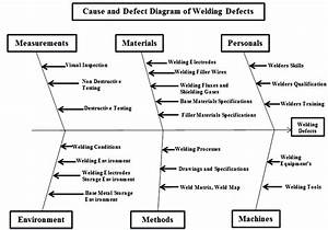 Causes And Effect Diagram Of Welding Defects