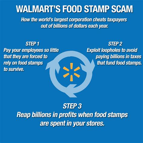 walmarts food stamp scam explained   easy chart