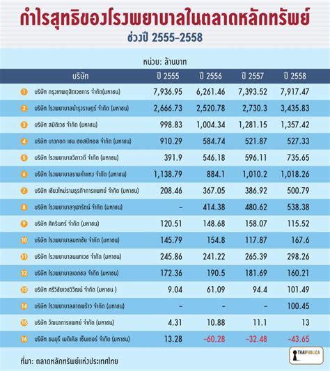 กำไรสุทธิของโรงพยาบาลในตลาดหลักทรัพย์ช่วงปี 2555-2558 ...