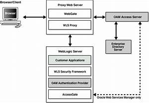 Enabling Sso Authentication