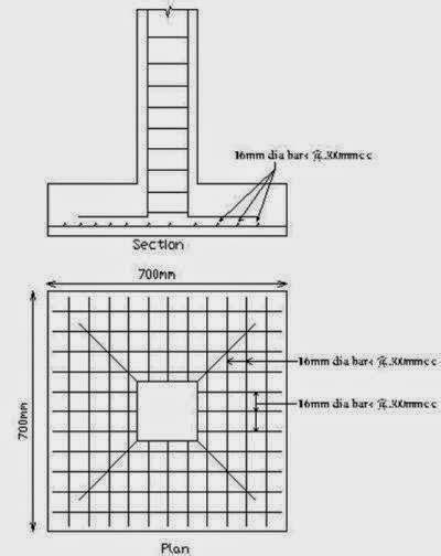 Design Procedure of Column Footings Foundation Design