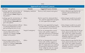 Delving Deeper Into Informed Consent  Legal And Ethical