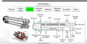Heat Exchangers Classification  Governing Equations And