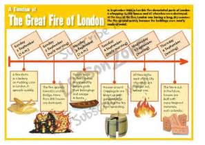 Great Fire of London Timeline