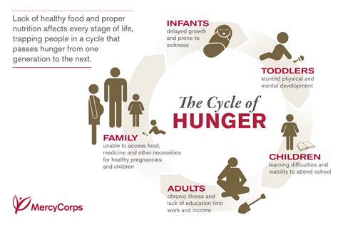 hunger number quick facts what you need to know about global hunger mercy corps