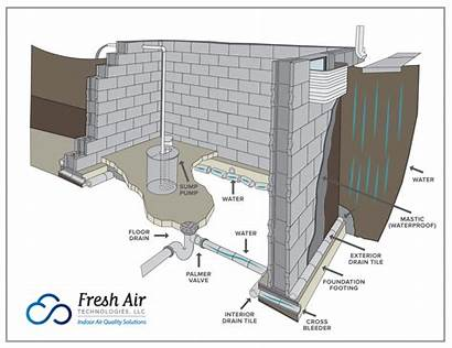 Foundation Waterproofing Crawl Space Drain Basement Floor