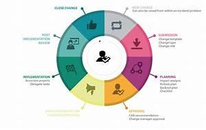 Itil Change Management Process Diagram