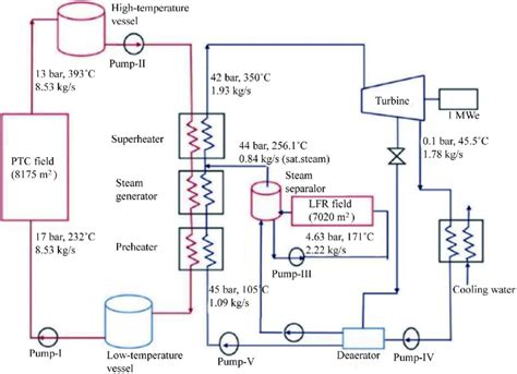 Schematic Diagram Solar Thermal Power Plant