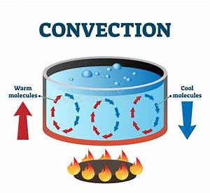Convection Currents Vector Illustration Labeled Diagram
