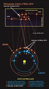 Vedic Astrology Saturn Retrograde 2013 | Autos Weblog