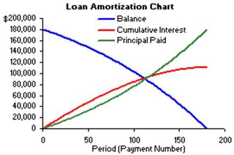 amortization chart template create  simple amortization