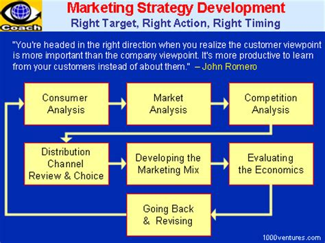 marketing strategybusinessprocess
