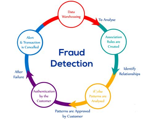 Maybe you would like to learn more about one of these? Credit Card Fraud Detection Solutions - How to Implement them in your Business