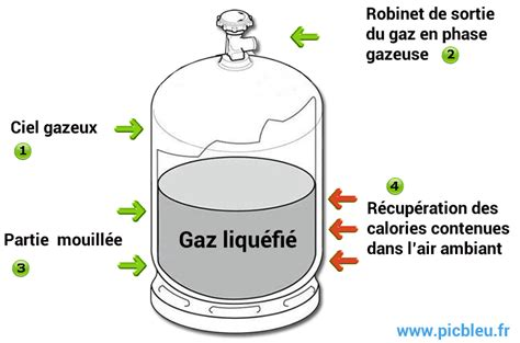 gaz butane pour int 233 rieur et gaz propane pour ext 233 rieur