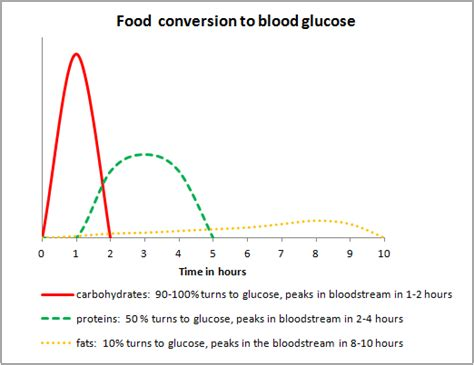 food blood sugar connection