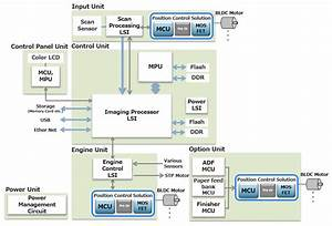 Position Control Solutions