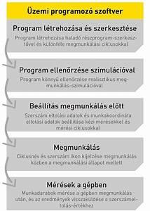 Fanuc Manual Guide I
